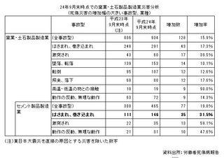 セメント製品製造業の災害事例.JPG