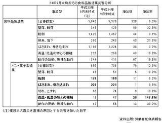 パン菓子製造業の災害H24-9.JPG