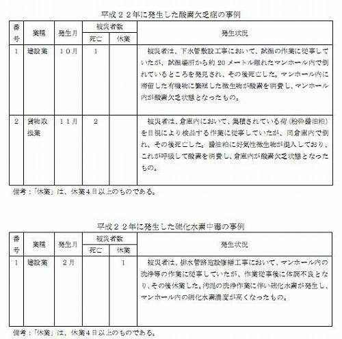 平成22年の酸欠災害.jpg