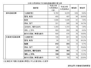 水産食料品製造業の災害.JPG